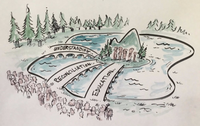 Community foundations on the path towards Reconciliation